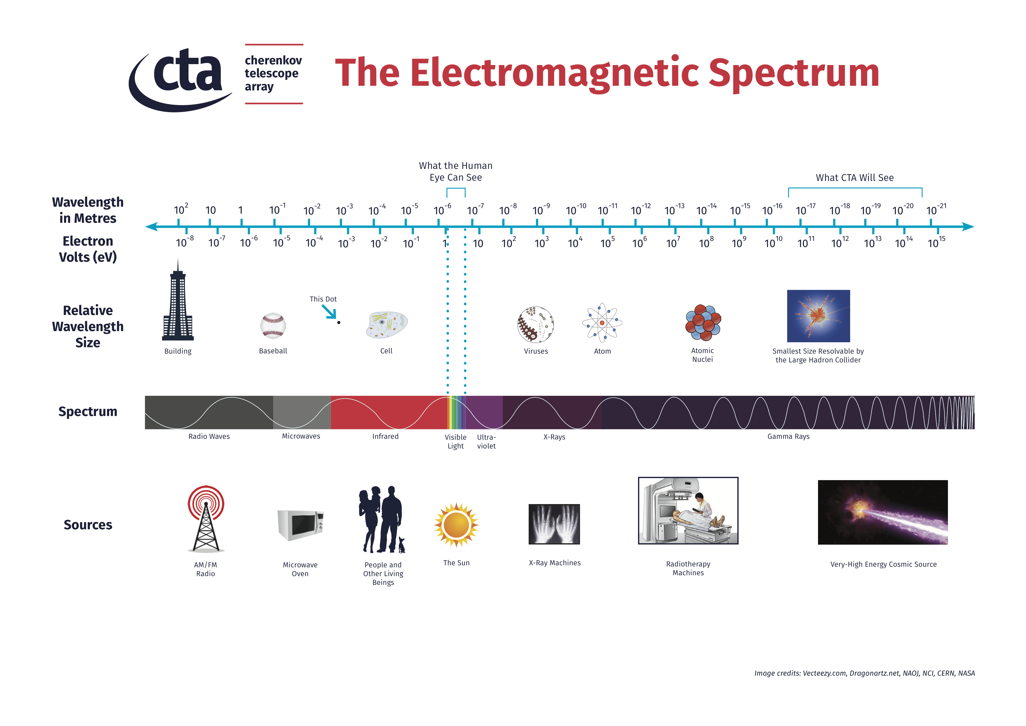 the electromagnetic waves and spectrum The electromagnetic spectrum this flipchart has been adapted from original work, distributed by download or viewed on the internet, as a free gcse physics teaching  all electromagnetic waves travel at the same speed - 300,000,000 metres per second, which is the speed of light.