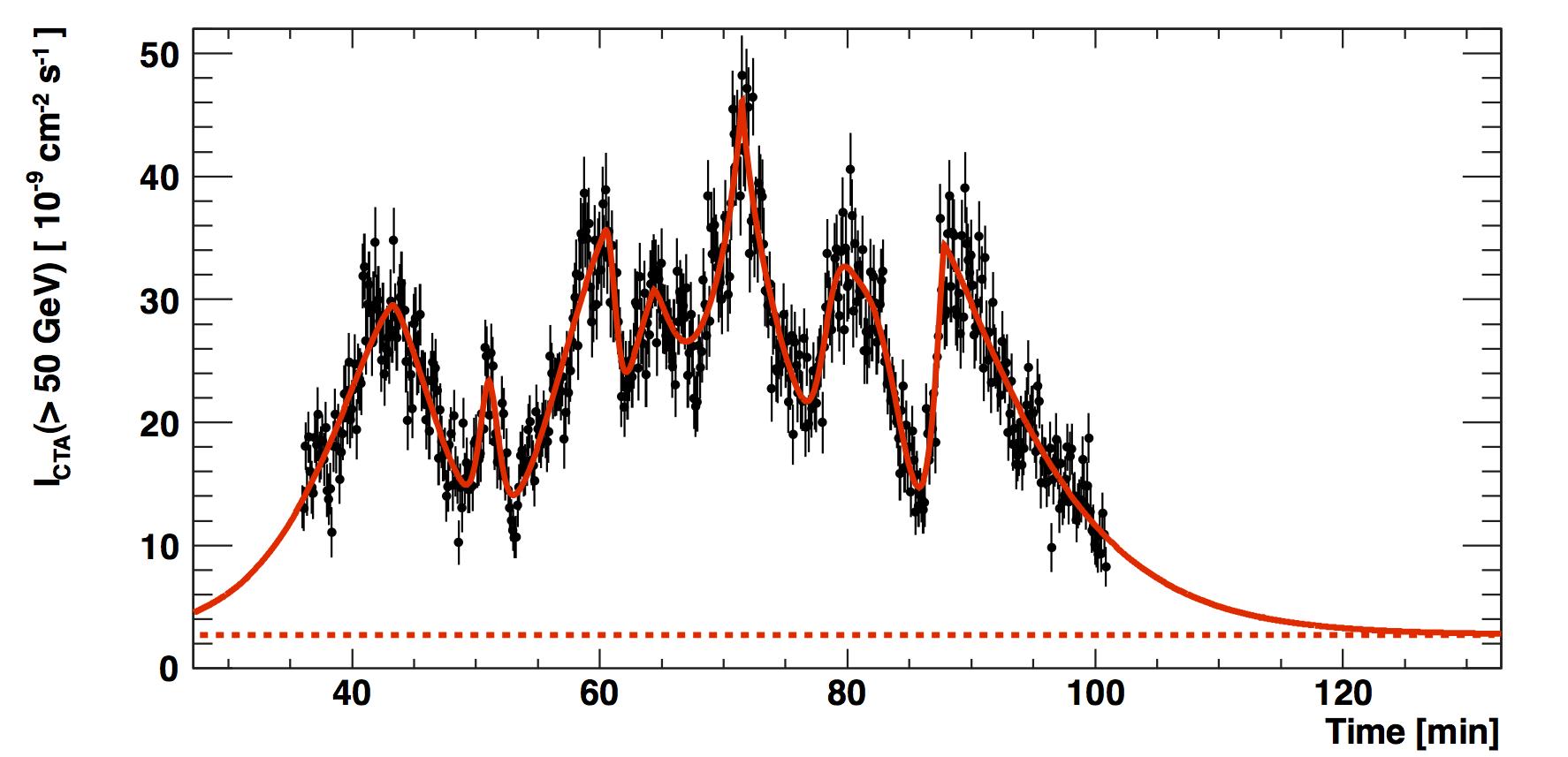 Graph of CTA simulation of active galaxy jet