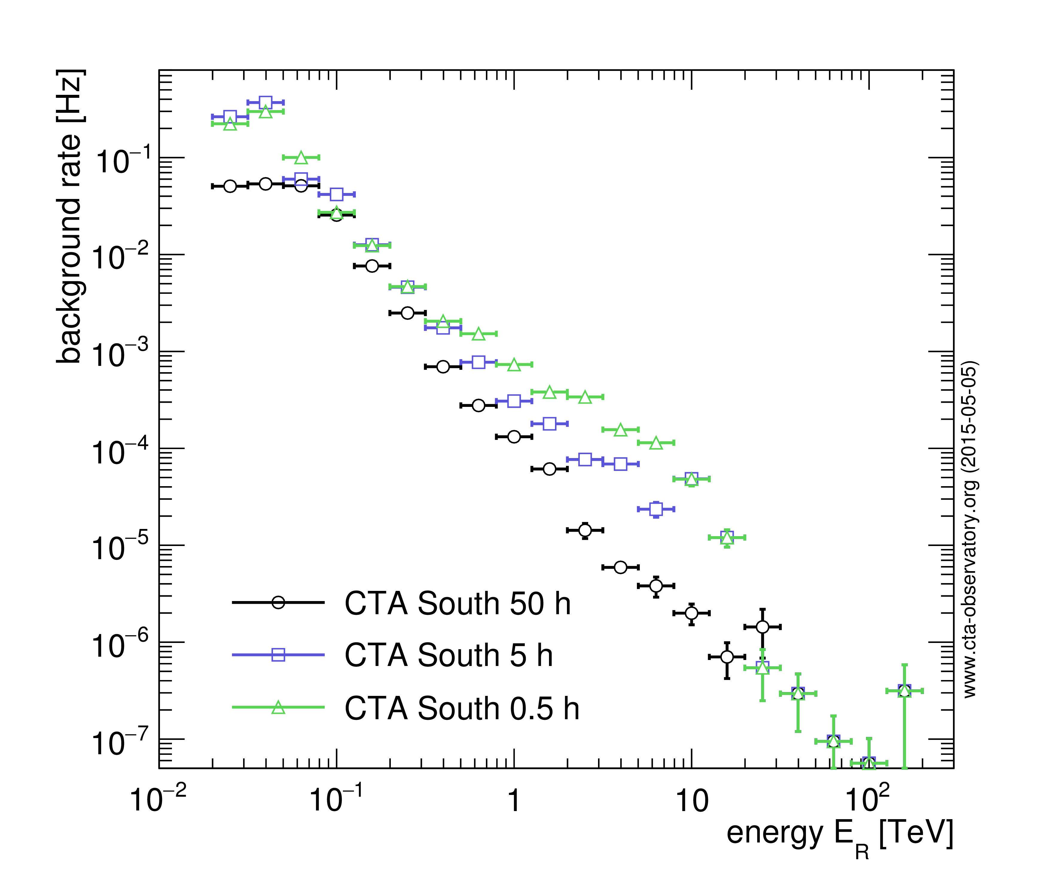 Cta performance archive cherenkov telescope array to point like gamma ray sources was also applied the same as for the plots above for details on the assumed cosmic ray proton and electron spectra biocorpaavc Gallery