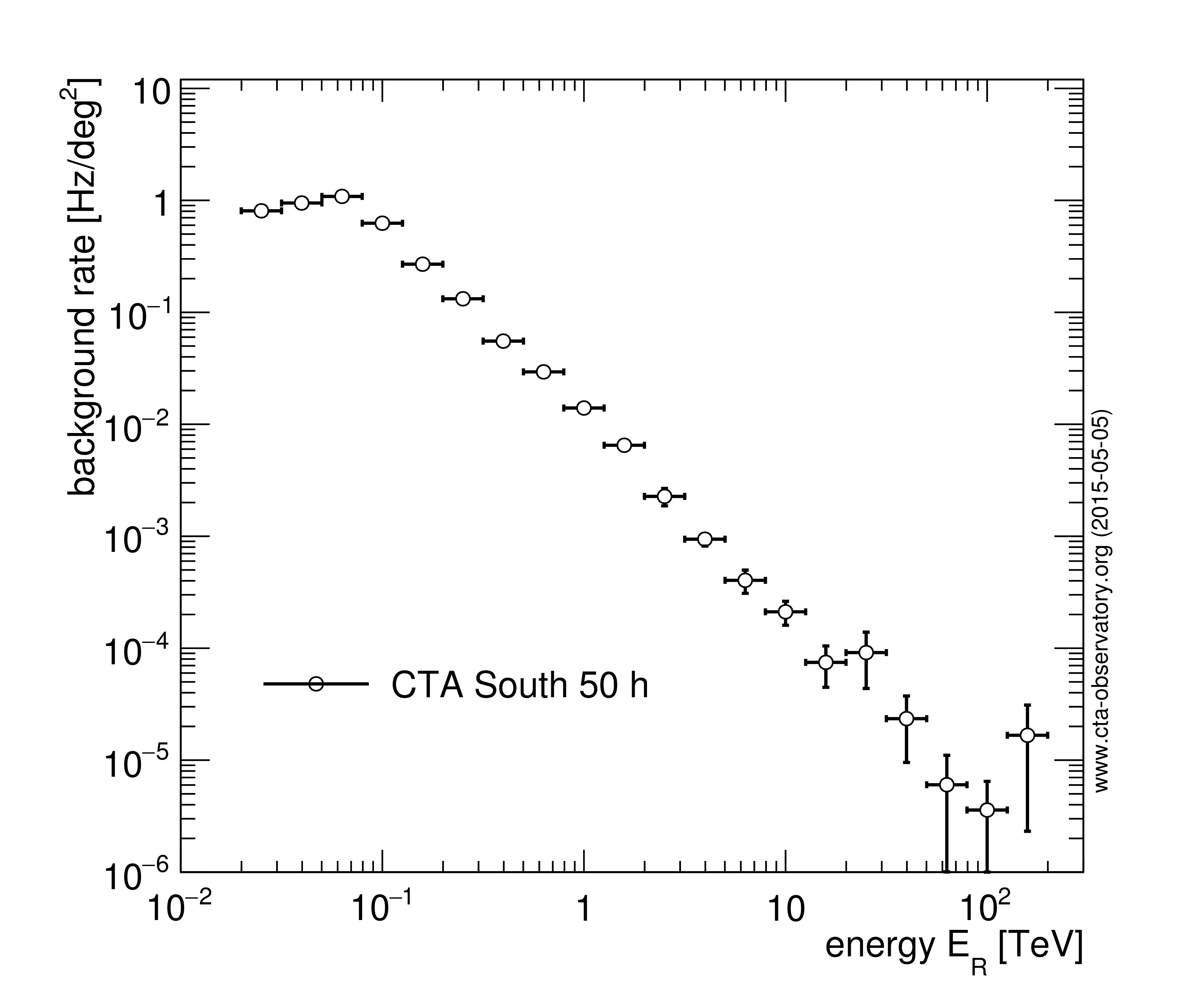 Cta performance archive cherenkov telescope array gaussian psf and the gamma ray collection area without angular cut can be used to simulate the cta performance to moderately extended sources in the biocorpaavc Gallery
