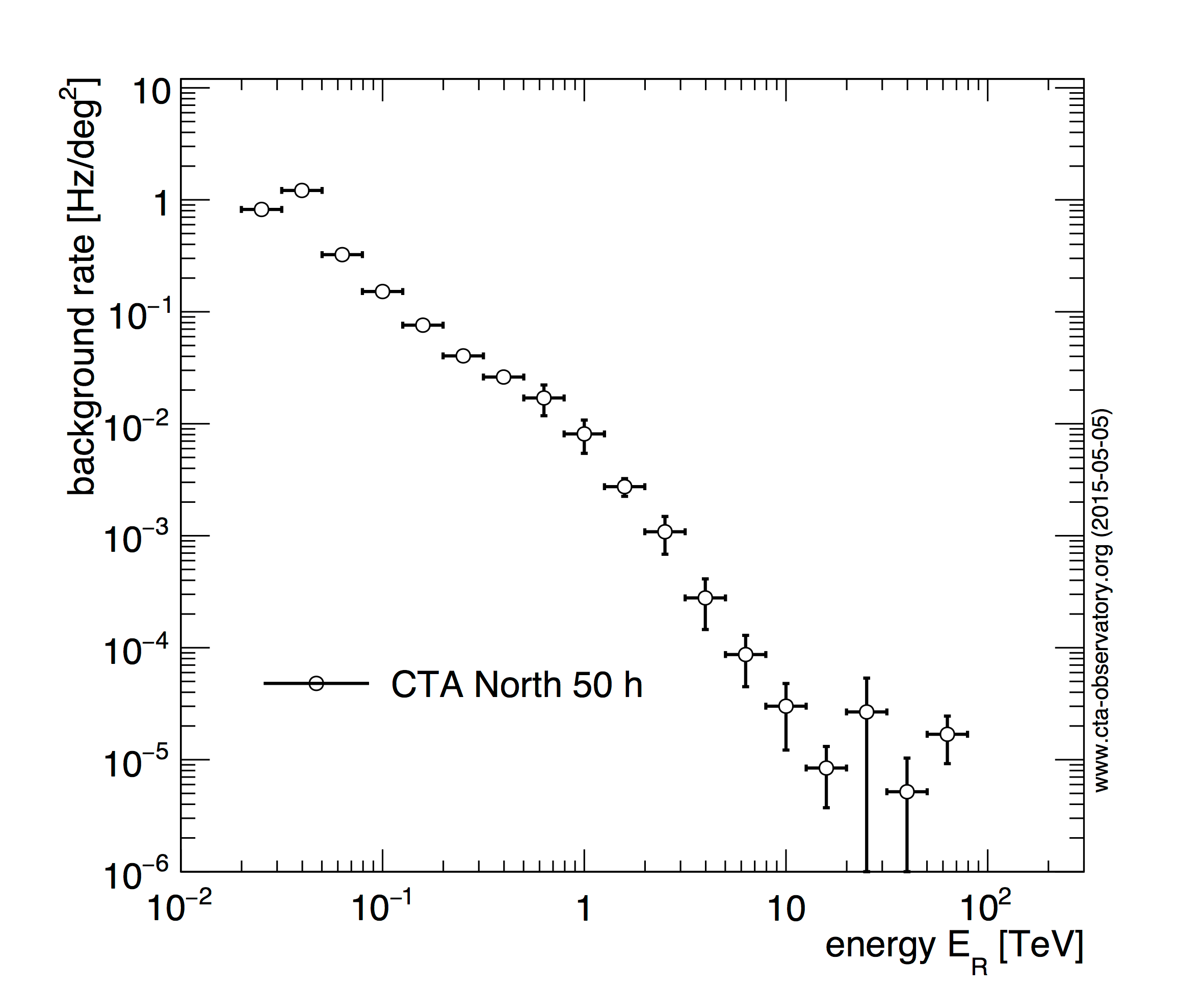 Cta Performance Archive Cherenkov Telescope Array Series Parallel Diagram