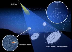 How CTA Detects Cherenkov Light