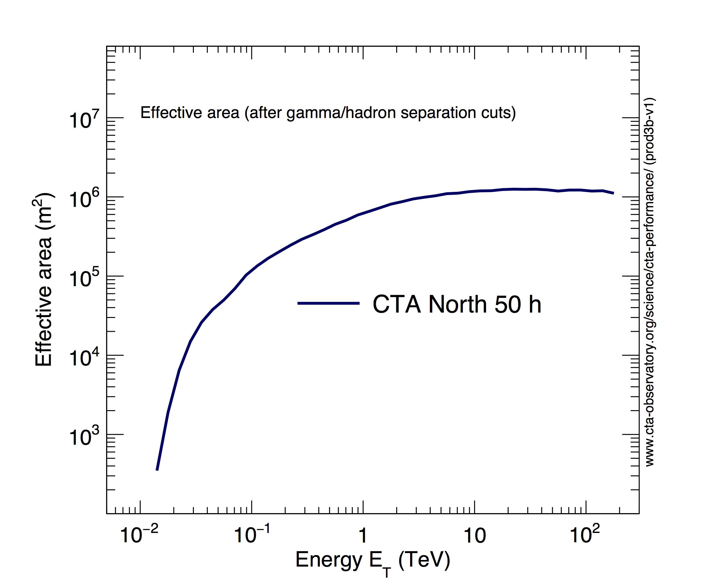 Cta performance cherenkov telescope array cta north biocorpaavc Gallery