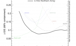 <strong></strong><br />CTAO-North Energy Resolution Prod5