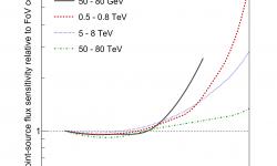 <strong></strong><br />CTAO-South Sensitivity Off Axis Prod5