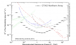 <strong></strong><br />Sensitivity CTAO-North vs Other Instruments Prod5